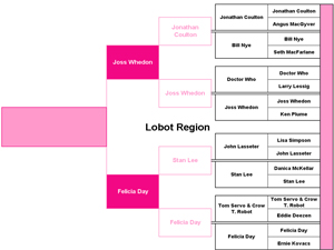 Lobot Region Round 1